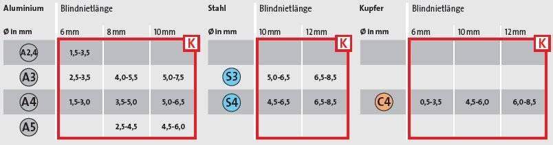 Alkalmazható szegeszek mérettáblázata