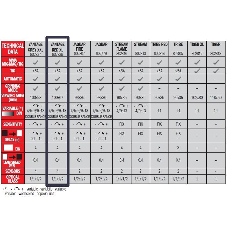 Telwin Vantage Red XL automata önsötétedő hegesztőpajzs adatai